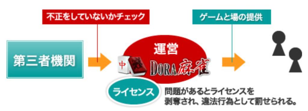 dora麻雀は違法ではなく合法
