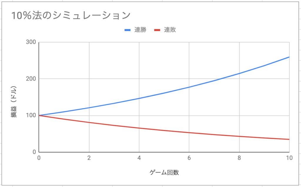 カジノ10%法のシミュレーション